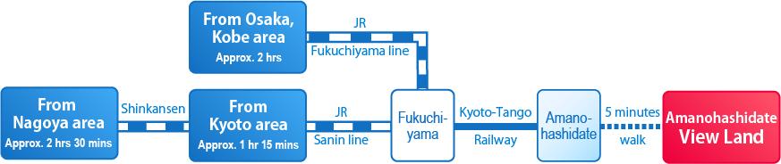 route(train)