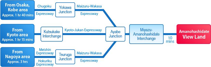 route(car)